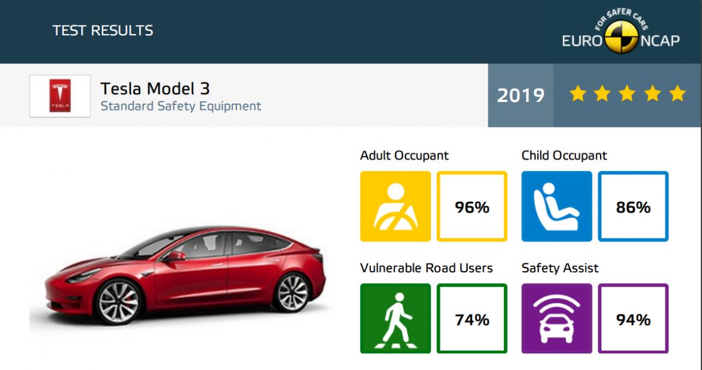Tesla Model 3 NCAP Crash Rating