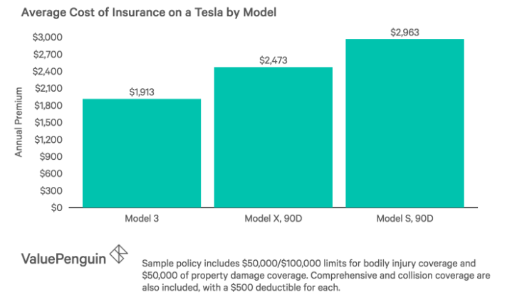 Tesla Insurance Costs ValuePenguin