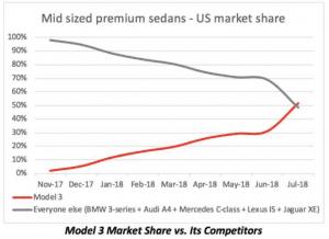 Tesla Model 3 Market Share