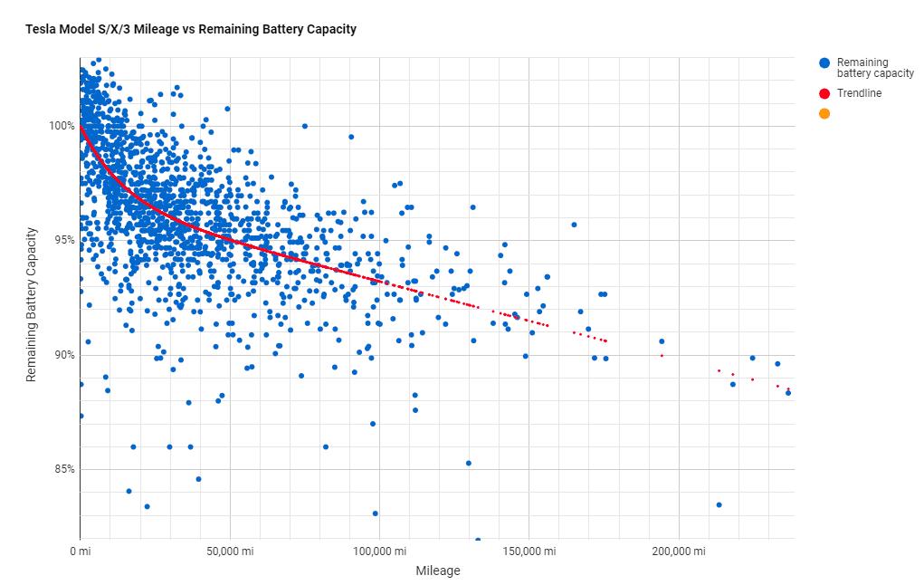 Tesla Battery Degradation