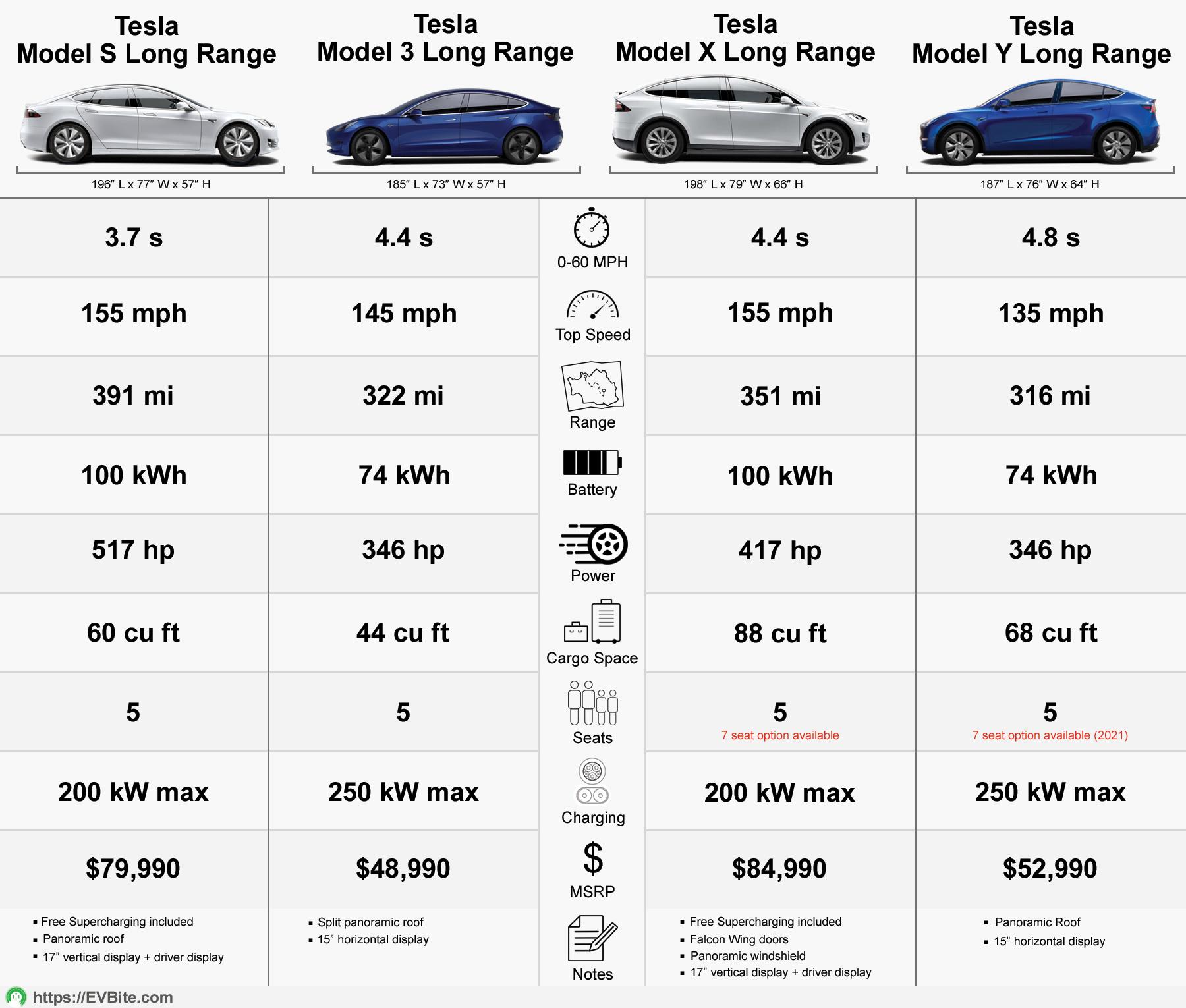 Tesla Models Compared