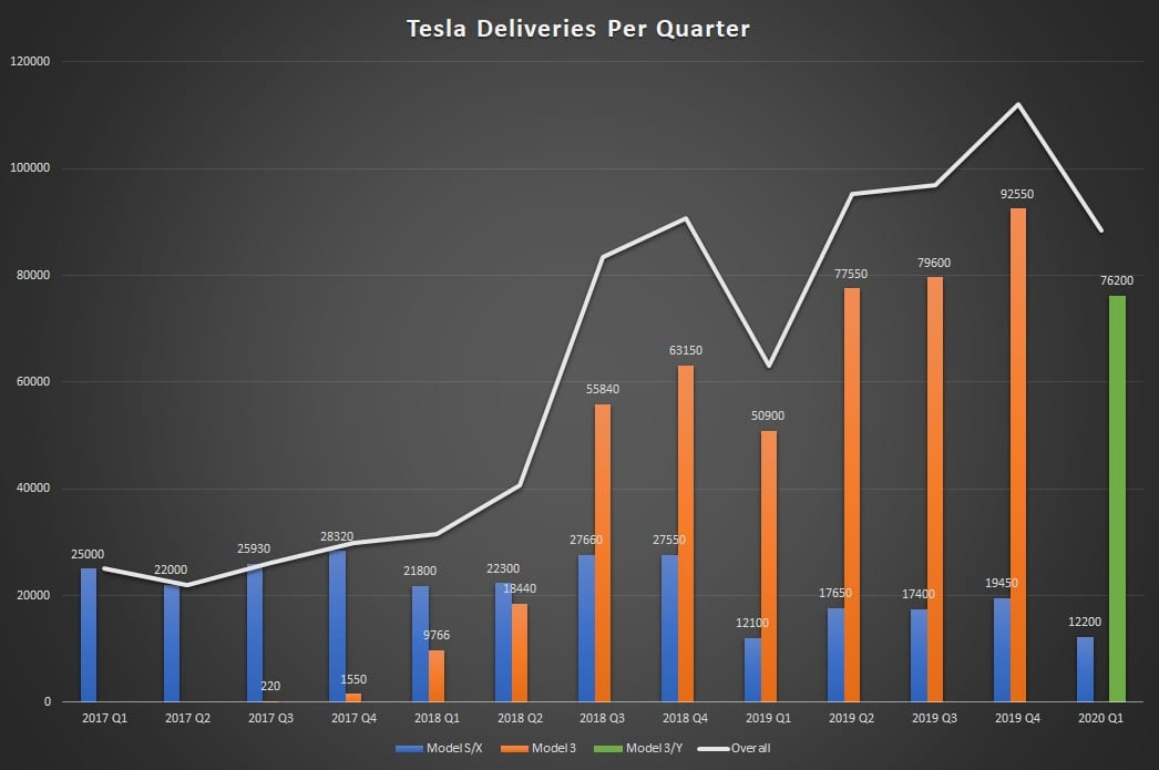 Tesla Deliveries Per Quarter