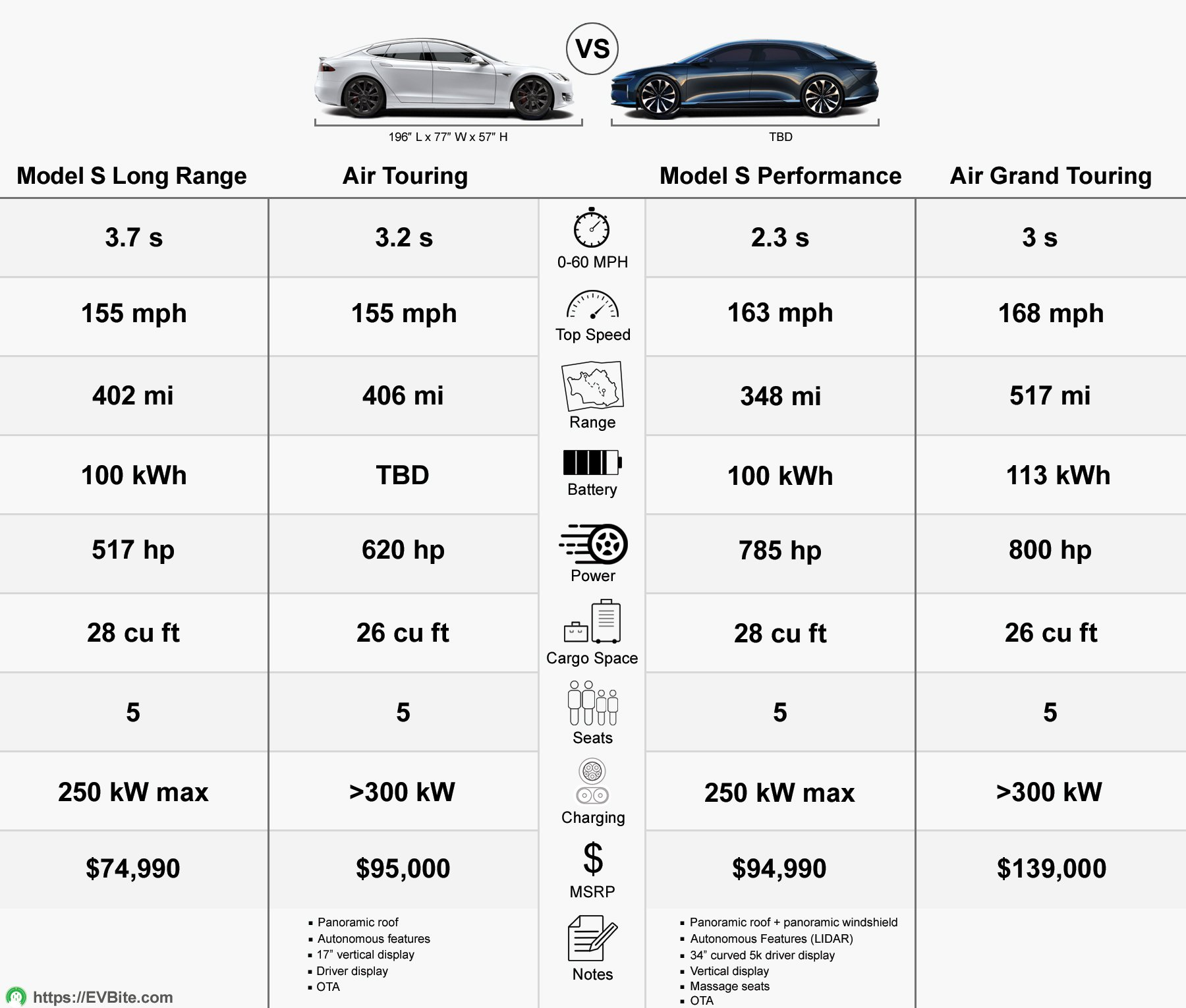 Tesla Model S vs Lucid Air - A Complete ...