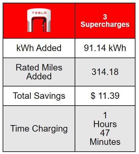 TeslaFi Supercharging
