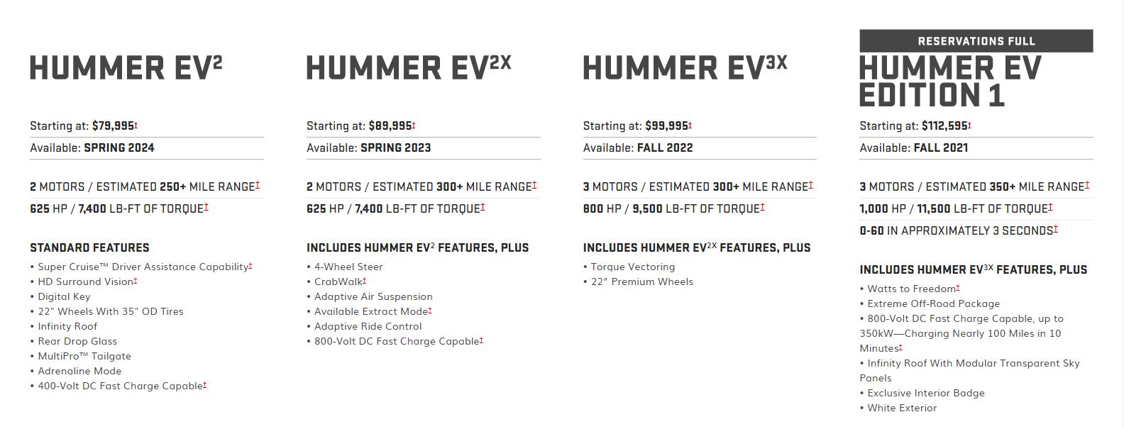 Hummer EV Trims